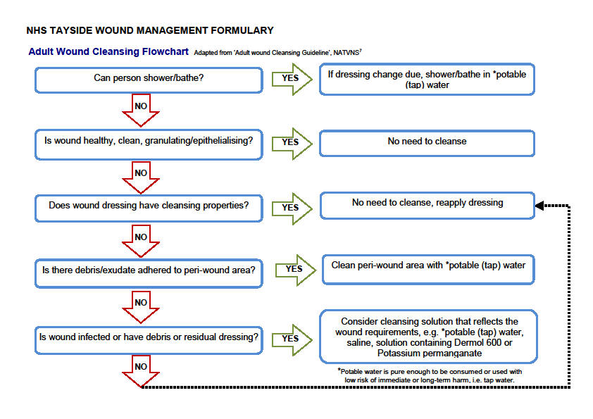 introduction rh nhstaysideadtc scot nhs uk nice clinical guidelines wound care management nice guidelines surgical wound care